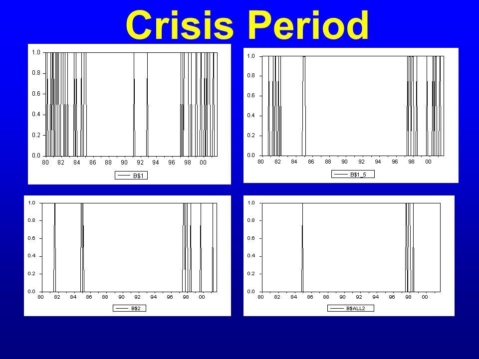 ข้อจำกัดของคำนิยามนี้ วิกฤตการณ์จะขึ้นอยู่กับ จำนวนตัวอย่างที่ใช้ การไม่คำนึงถึงการ เปลี่ยนแปลงอัตราดอกเบี้ย อาจทำให้การกำหนดวิกฤต คลาดเคลื่อนได้