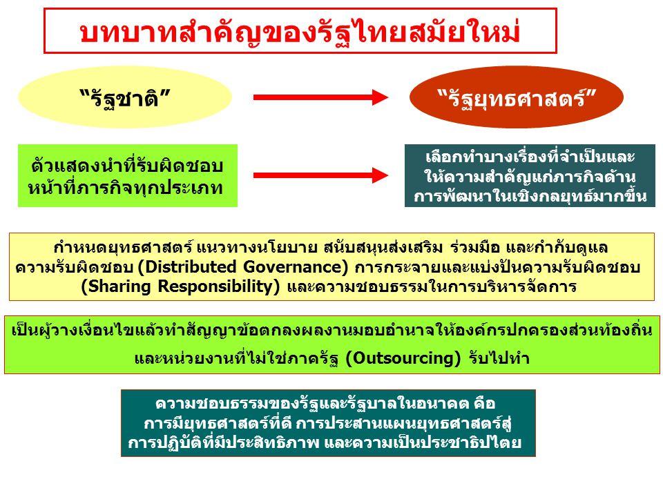 """บทบาทสำคัญของรัฐไทยสมัยใหม่ """"รัฐชาติ""""""""รัฐยุทธศาสตร์"""" ตัวแสดงนำที่รับผิดชอบ หน้าที่ภารกิจทุกประเภท เลือกทำบางเรื่องที่จำเป็นและ ให้ความสำคัญแก่ภารกิจด้"""
