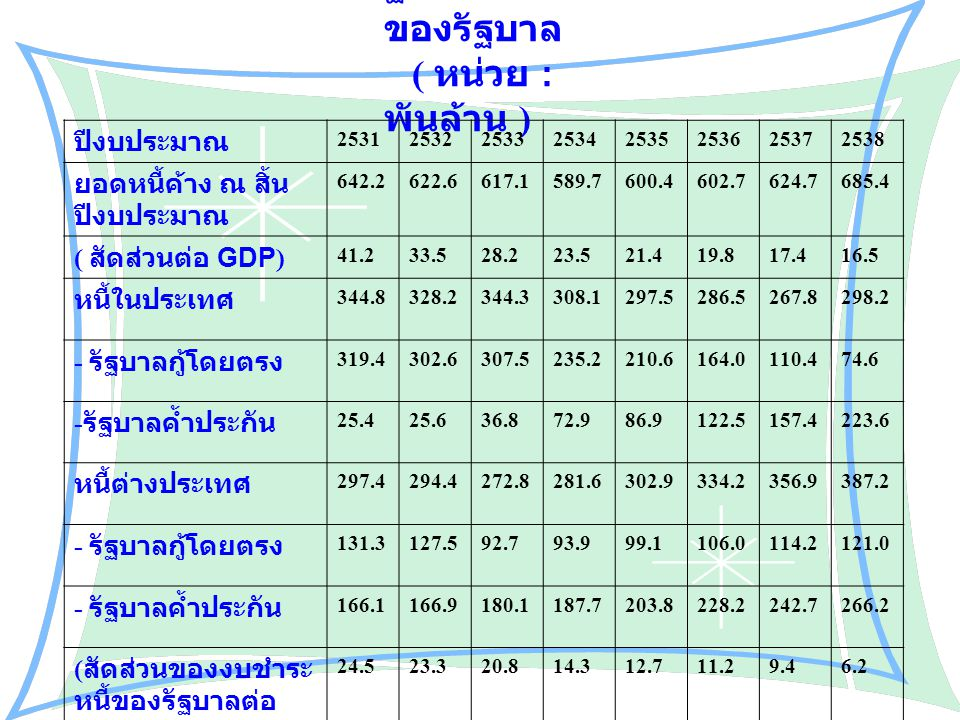 ฐานะหนี้สิน ของรัฐบาล ( หน่วย : พันล้าน ) ปีงบประมาณ 25312532253325342535253625372538 ยอดหนี้ค้าง ณ สิ้น ปีงบประมาณ 642.2622.6617.1589.7600.4602.7624.7685.4 ( สัดส่วนต่อ GDP) 41.233.528.223.521.419.817.416.5 หนี้ในประเทศ 344.8328.2344.3308.1297.5286.5267.8298.2 - รัฐบาลกู้โดยตรง 319.4302.6307.5235.2210.6164.0110.474.6 - รัฐบาลค้ำประกัน 25.425.636.872.986.9122.5157.4223.6 หนี้ต่างประเทศ 297.4294.4272.8281.6302.9334.2356.9387.2 - รัฐบาลกู้โดยตรง 131.3127.592.793.999.1106.0114.2121.0 - รัฐบาลค้ำประกัน 166.1166.9180.1187.7203.8228.2242.7266.2 ( สัดส่วนของงบชำระ หนี้ของรัฐบาลต่อ งบประมาณรายจ่าย 24.523.320.814.312.711.29.46.2