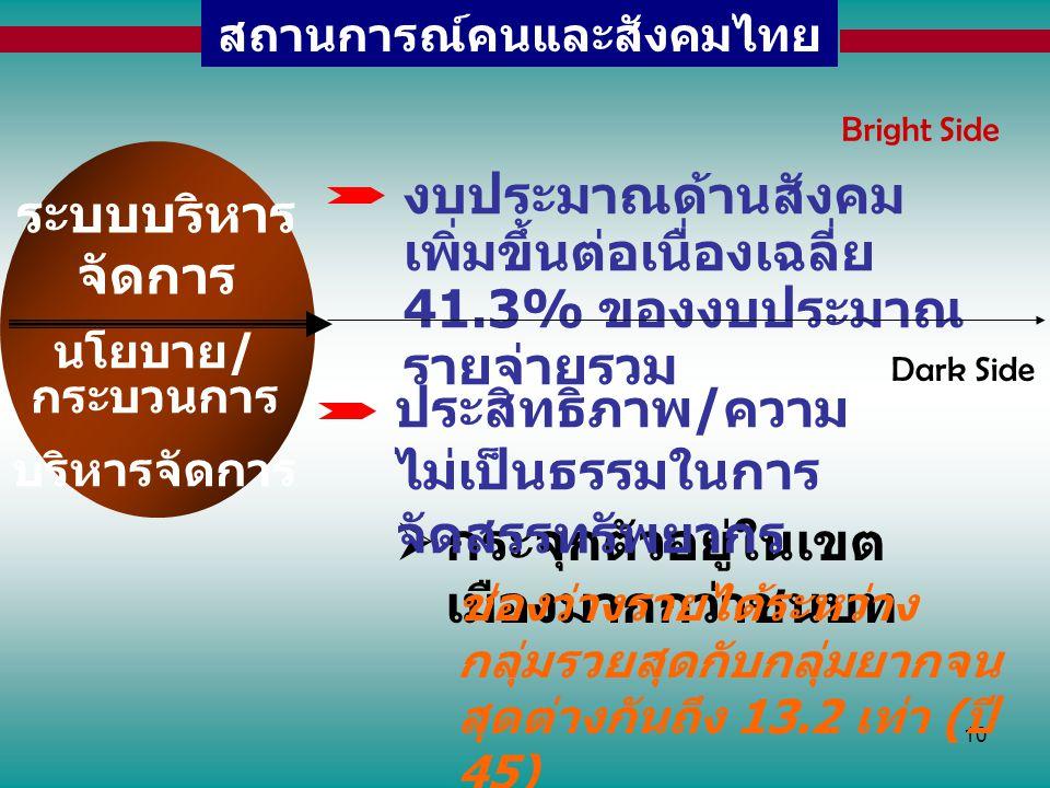 10 สถานการณ์คนและสังคมไทย ระบบบริหาร จัดการ นโยบาย / กระบวนการ บริหารจัดการ งบประมาณด้านสังคม เพิ่มขึ้นต่อเนื่องเฉลี่ย 41.3% ของงบประมาณ รายจ่ายรวม Br