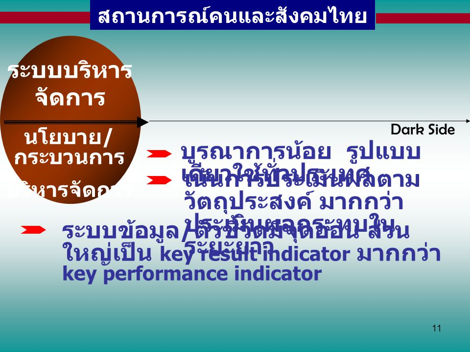11 สถานการณ์คนและสังคมไทย ระบบบริหาร จัดการ นโยบาย / กระบวนการ บริหารจัดการ บูรณาการน้อย รูปแบบ เดียวใช้ทั่วประเทศ เน้นการประเมินผลตาม วัตถุประสงค์ มา
