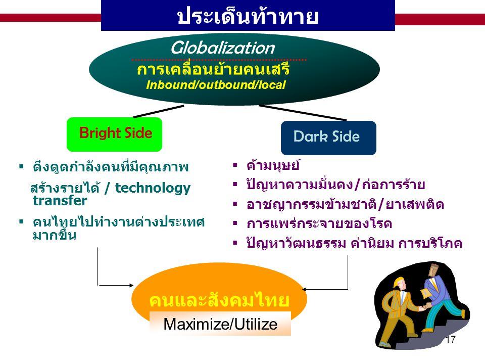 17 ประเด็นท้าทาย Globalization การเคลื่อนย้ายคนเสรี Inbound/outbound/local Bright Side คนและสังคมไทย Dark Side  ดึงดูดกำลังคนที่มีคุณภาพ สร้างรายได้