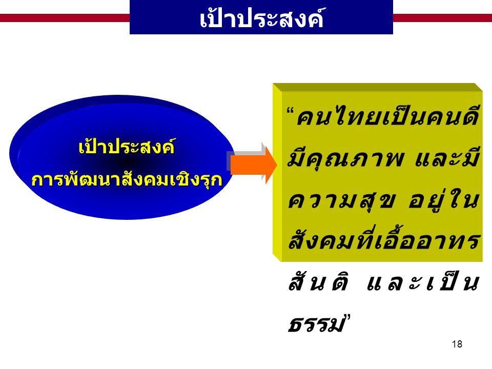 """18 เป้าประสงค์เป้าประสงค์การพัฒนาสังคมเชิงรุก """" คนไทยเป็นคนดี มีคุณภาพ และมี ความสุข อยู่ใน สังคมที่เอื้ออาทร สันติ และเป็น ธรรม """""""