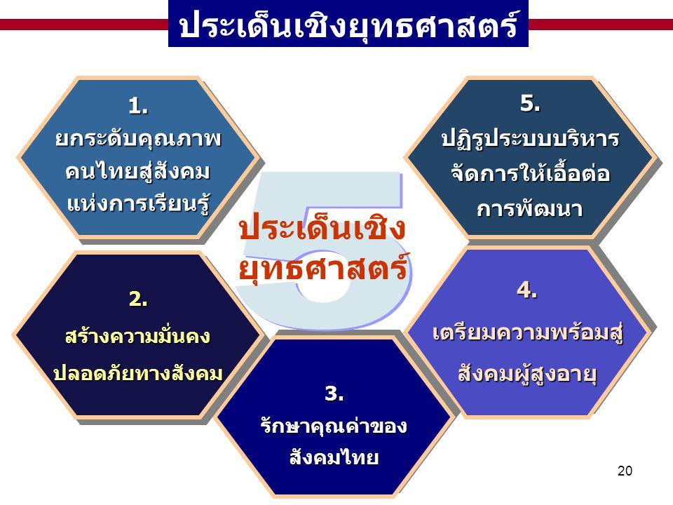 20 ประเด็นเชิงยุทธศาสตร์1.ยกระดับคุณภาพคนไทยสู่สังคมแห่งการเรียนรู้1.ยกระดับคุณภาพคนไทยสู่สังคมแห่งการเรียนรู้5.ปฏิรูประบบบริหารจัดการให้เอื้อต่อการพั