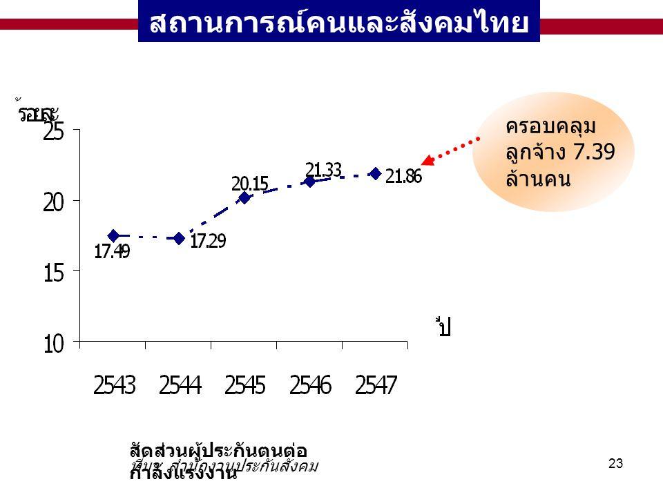 23 สถานการณ์คนและสังคมไทย สัดส่วนผู้ประกันตนต่อ กำลังแรงงาน ครอบคลุม ลูกจ้าง 7.39 ล้านคน ที่มา : สำนักงานประกันสังคม