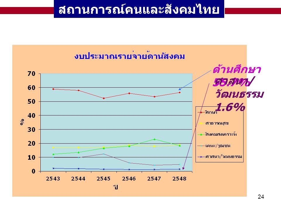24 สถานการณ์คนและสังคมไทย ด้านศึกษา 55.7% ศาสนา / วัฒนธรรม 1.6%