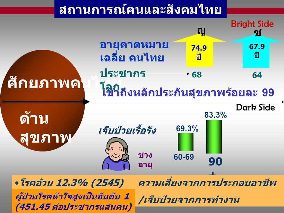5 ด้าน สุขภาพ ศักยภาพคนไทย สถานการณ์คนและสังคมไทย เข้าถึงหลักประกันสุขภาพร้อยละ 99 อายุคาดหมาย เฉลี่ย คนไทย 74.9 ปี 67.9 ปี ประชากร โลก 68 64 ญ ช Brig