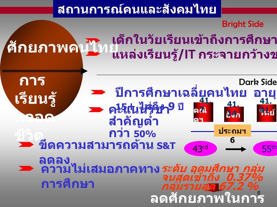 6 สถานการณ์คนและสังคมไทย เด็กในวัยเรียนเข้าถึงการศึกษามากขึ้นทุกระดับ แหล่งเรียนรู้ /IT กระจายกว้างขวางมากขึ้น Bright Side ศักยภาพคนไทย การ เรียนรู้ ต