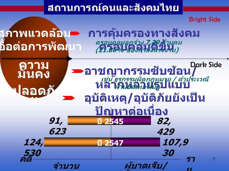 7 สถานการณ์คนและสังคมไทย การคุ้มครองทางสังคม ครอบคลุมดีขึ้น ครอบคลุมลูกจ้าง 7.39 ล้านคน (21.86% ของกำลังแรงงาน) Bright Side สภาพแวดล้อม ที่เอื้อต่อการ