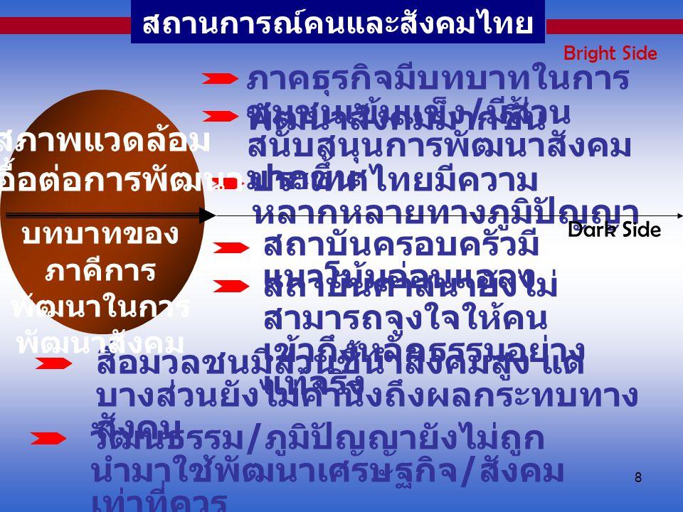 8 สถานการณ์คนและสังคมไทย ภาคธุรกิจมีบทบาทในการ พัฒนาสังคมมากขึ้น ชุมชนเข้มแข็ง / มีส่วน สนับสนุนการพัฒนาสังคม มากขึ้น ประเทศไทยมีความ หลากหลายทางภูมิป