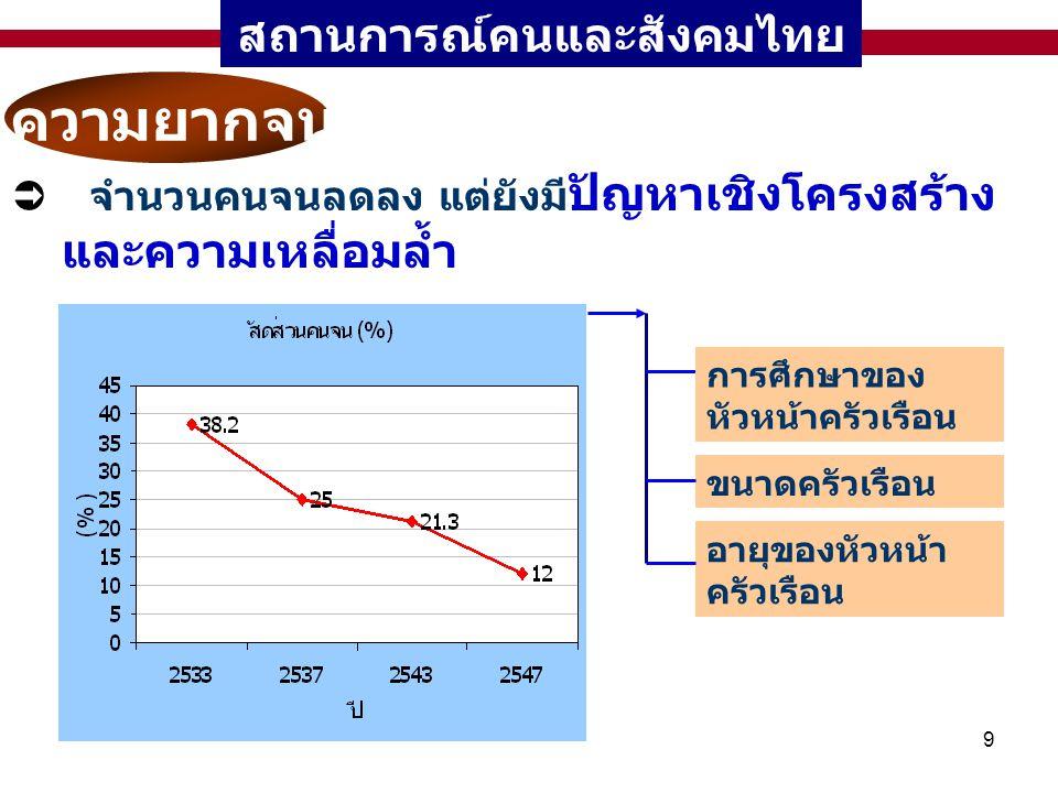 9 สถานการณ์คนและสังคมไทย ความยากจน  จำนวนคนจนลดลง แต่ยังมี ปัญหาเชิงโครงสร้าง และความเหลื่อมล้ำ การศึกษาของ หัวหน้าครัวเรือน ขนาดครัวเรือน อายุของหัว