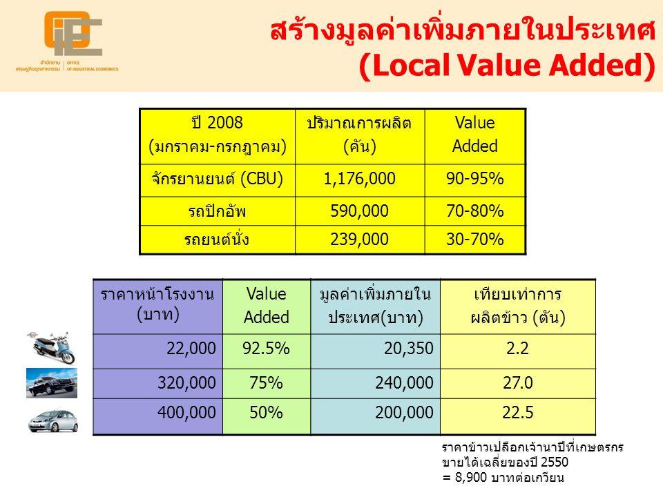สร้างมูลค่าเพิ่มภายในประเทศ (Local Value Added) ปี 2008 (มกราคม-กรกฎาคม) ปริมาณการผลิต (คัน) Value Added จักรยานยนต์ (CBU)1,176,00090-95% รถปิกอัพ590,