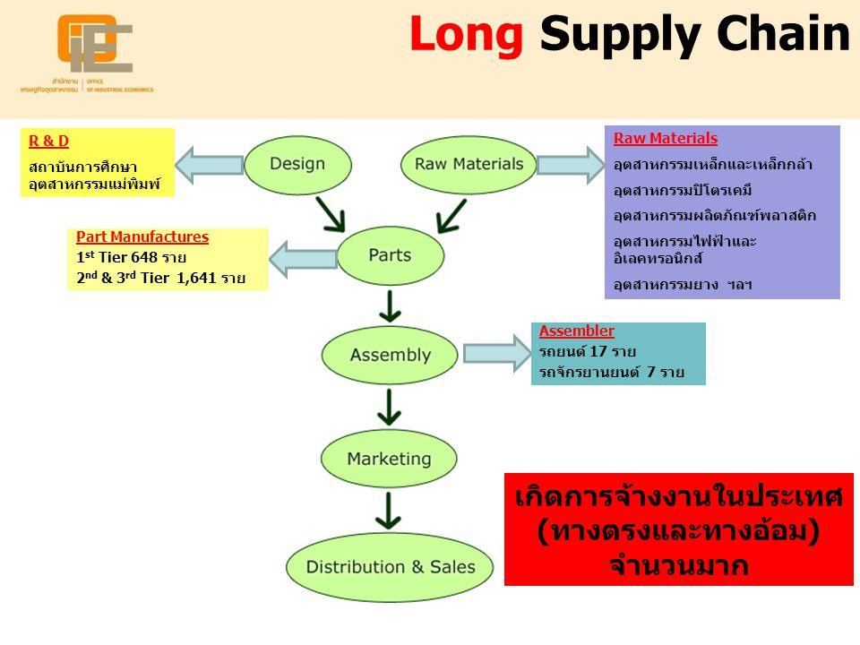 Long Supply Chain Raw Materials อุตสาหกรรมเหล็กและเหล็กกล้า อุตสาหกรรมปิโตรเคมี อุตสาหกรรมผลิตภัณฑ์พลาสติก อุตสาหกรรมไฟฟ้าและ อิเลคทรอนิกส์ อุตสาหกรรม