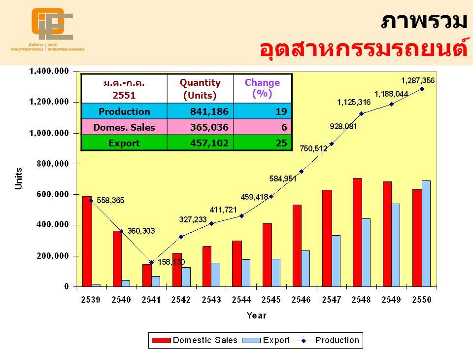 ภาพรวม อุตสาหกรรมรถยนต์ ม.ค.-ก.ค. 2551 Quantity (Units) Change (%) Production841,18619 Domes. Sales365,0366 Export457,10225