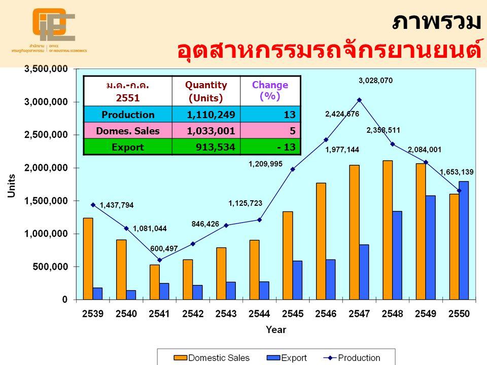 ภาพรวม อุตสาหกรรมรถจักรยานยนต์ ม.ค.-ก.ค. 2551 Quantity (Units) Change (%) Production1,110,24913 Domes. Sales1,033,0015 Export913,534- 13