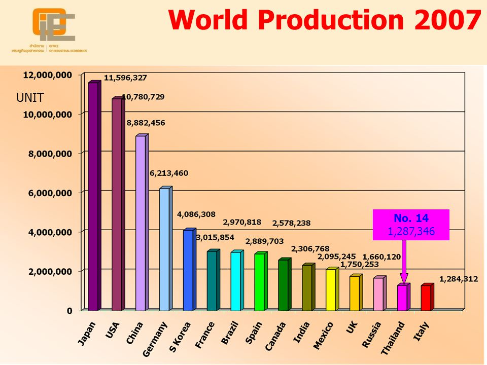 18 No. 14 1,287,346 UNIT World Production 2007