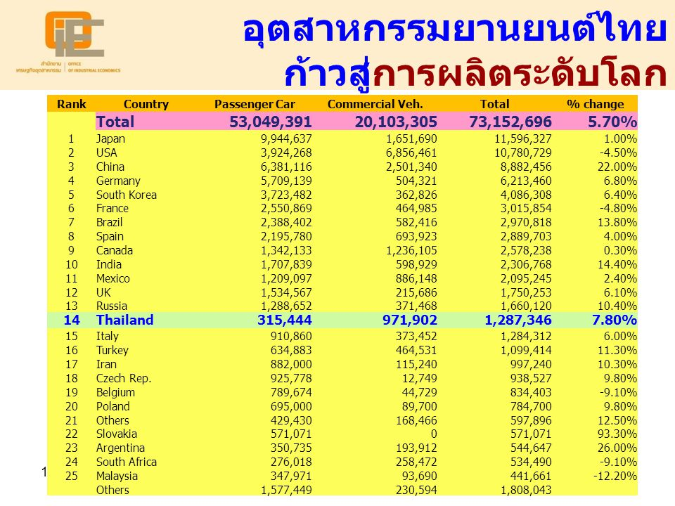 19 อุตสาหกรรมยานยนต์ไทย ก้าวสู่การผลิตระดับโลก RankCountryPassenger CarCommercial Veh.Total% change Total53,049,39120,103,30573,152,6965.70% 1Japan9,944,6371,651,69011,596,3271.00% 2USA3,924,2686,856,46110,780,729-4.50% 3China6,381,1162,501,3408,882,45622.00% 4Germany5,709,139504,3216,213,4606.80% 5South Korea3,723,482362,8264,086,3086.40% 6France2,550,869464,9853,015,854-4.80% 7Brazil2,388,402582,4162,970,81813.80% 8Spain2,195,780693,9232,889,7034.00% 9Canada1,342,1331,236,1052,578,2380.30% 10India1,707,839598,9292,306,76814.40% 11Mexico1,209,097886,1482,095,2452.40% 12UK1,534,567215,6861,750,2536.10% 13Russia1,288,652371,4681,660,12010.40% 14Thailand315,444971,9021,287,3467.80% 15Italy910,860373,4521,284,3126.00% 16Turkey634,883464,5311,099,41411.30% 17Iran882,000115,240997,24010.30% 18Czech Rep.925,77812,749938,5279.80% 19Belgium789,67444,729834,403-9.10% 20Poland695,00089,700784,7009.80% 21Others429,430168,466597,89612.50% 22Slovakia571,0710 93.30% 23Argentina350,735193,912544,64726.00% 24South Africa276,018258,472534,490-9.10% 25Malaysia347,97193,690441,661-12.20% Others1,577,449230,5941,808,043