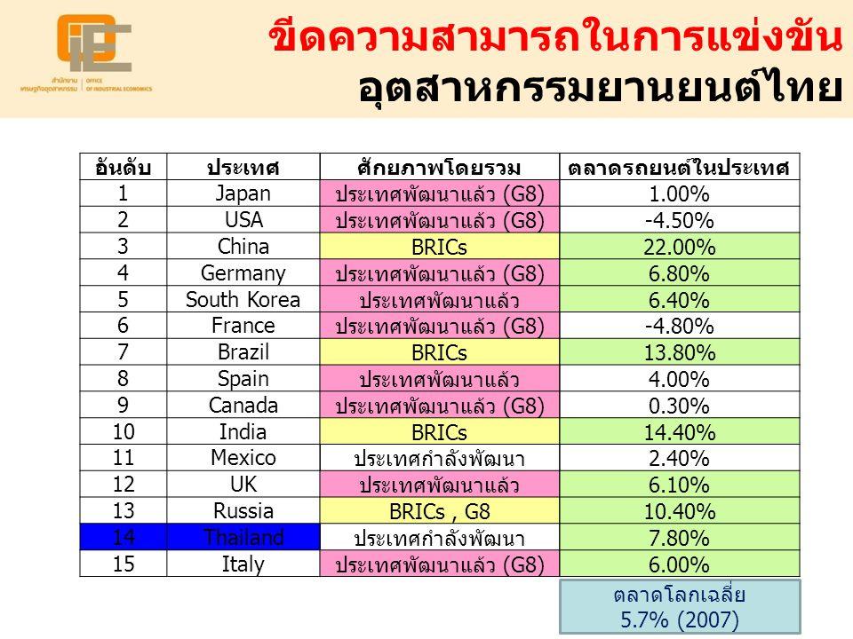 ขีดความสามารถในการแข่งขัน อุตสาหกรรมยานยนต์ไทย อันดับประเทศ 1Japan 2USA 3China 4Germany 5South Korea 6France 7Brazil 8Spain 9Canada 10India 11Mexico 1