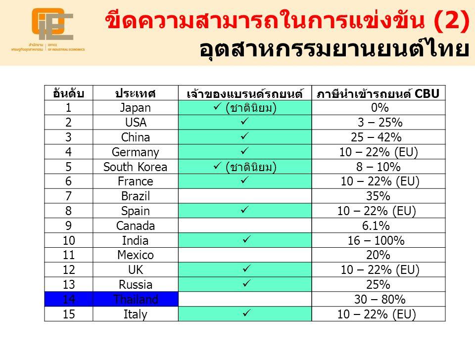 ขีดความสามารถในการแข่งขัน (2) อุตสาหกรรมยานยนต์ไทย เจ้าของแบรนด์รถยนต์ (ชาตินิยม) (ชาตินิยม) อันดับประเทศ 1Japan 2USA 3China 4Germany 5South Korea 6Fr