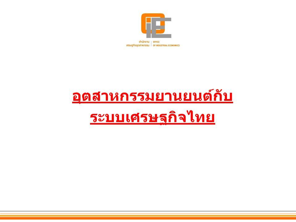 อุตสาหกรรมยานยนต์สร้างมูลค่า ร้อยละ 5 ของผลิตภัณฑ์มวลรวม ล้านบาท 25492550 อุตสาหกรรมรถยนต์สร้างมูลค่าเพิ่มสูงต่อระบบเศรษฐกิจของไทย 573,000 ล้านบาท 712,000 ล้านบาท (ในรูปของภาษี ที่จัดเก็บได้)