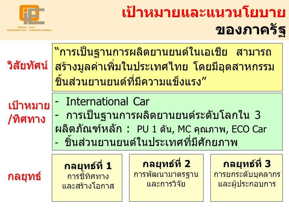 - - International Car - การเป็นฐานการผลิตยานยนต์ระดับโลกใน 3 ผลิตภัณฑ์หลัก : PU 1 ตัน, MC คุณภาพ, ECO Car - ชิ้นส่วนยานยนต์ในประเทศที่มีศักยภาพ กลยุทธ