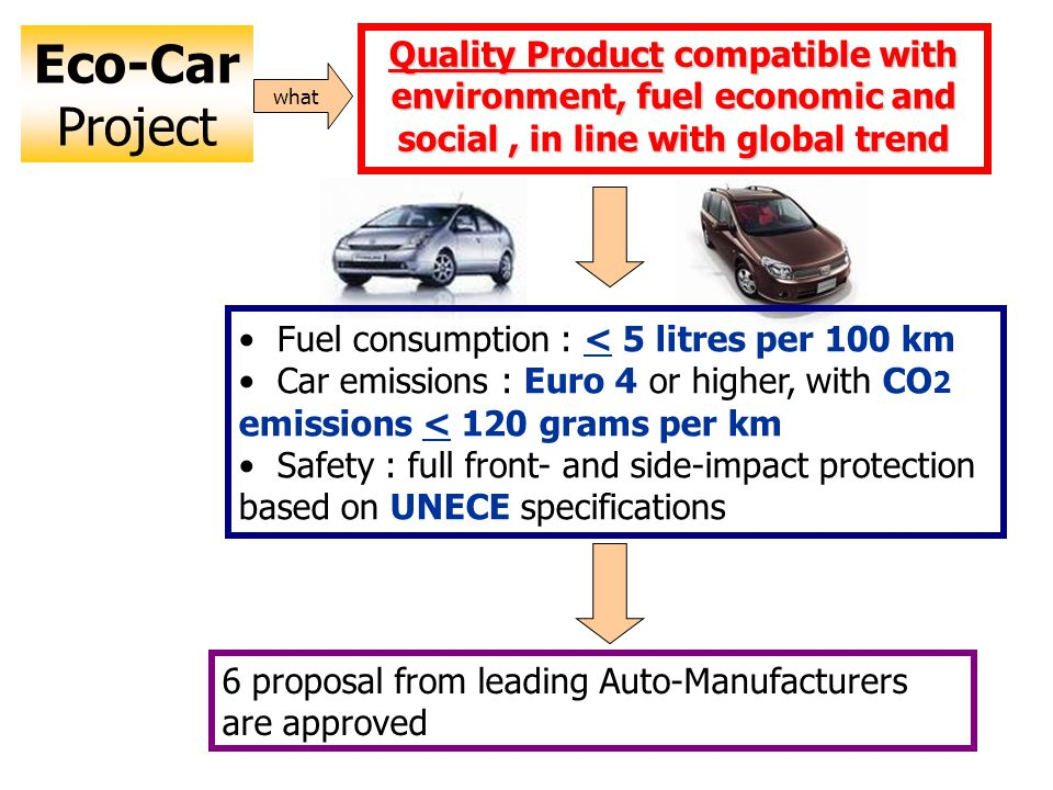Quality Product compatible with environment, fuel economic and social, in line with global trend Eco-Car Project what Fuel consumption : < 5 litres per 100 km Car emissions : Euro 4 or higher, with CO 2 emissions < 120 grams per km Safety : full front- and side-impact protection based on UNECE specifications 6 proposal from leading Auto-Manufacturers are approved