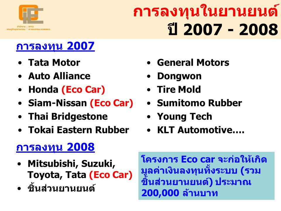 Eco Car ส่งผลดีต่อการพัฒนา ภาคอุตสาหกรรมและประชาชน การขยายฐานการผลิตและส่งออกของไทยโดยการ ลงทุนเพื่อพัฒนาผลิตภัณฑ์ชนิดใหม่ การพัฒนามูลค่าเพิ่มในประเทศจากอุตสาหกรรมการ ผลิตรถยนต์นั่งให้ทัดเทียมอุตสาหกรรมรถยนต์ปิกอัพ การสร้างความยั่งยืนและเป็นการกระจายความเสี่ยง ของอุตสาหกรรมยานยนต์ไทย ยานยนต์ การพัฒนาอุตสาหกรรมต้นน้ำและวัตถุดิบ เช่น เหล็ก และเหล็กกล้า พลาสติก ยางสังเคราะห์ ไฟฟ้าและ อิเลคทรอนิกส์ และอุตสาหกรรมสนับสนุน ได้แก่ แม่พิมพ์ และดายน์ ส่งผลต่อเนื่องให้เกิดการลงทุนผลิตและส่งออก ชิ้นส่วนยานยนต์จำนวนมาก (ทั้ง OEM และ REM) การขยายฐานการผลิตและส่งออกชิ้นส่วนของรถยนต์ ประเภทใหม่ ชิ้นส่วนยานยนต์ อุตสาหกรรมต่อเนื่อง การชะลออัตราการเพิ่มขึ้นของ CO 2 (สาเหตุสำคัญ ของปัญหาภาวะโลกร้อน) การกระตุ้นให้เกิดการพัฒนามาตรฐานความปลอดภัย การชะลอการสูญเสียของประเทศจากการนำเข้า เชื้อเพลิง ประชาชน