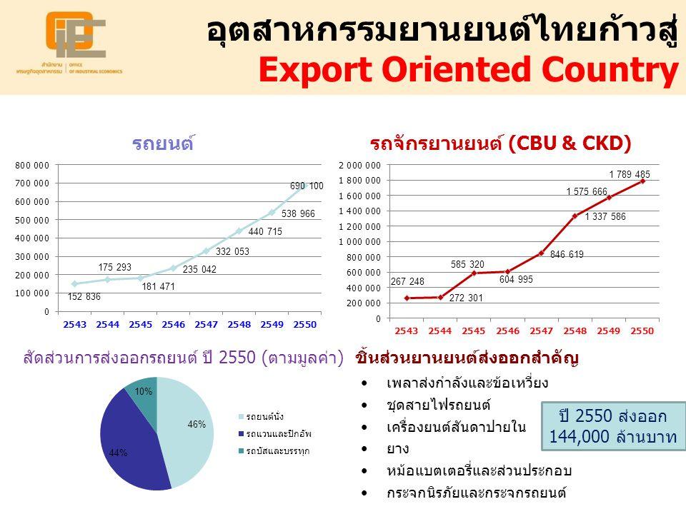 สร้างมูลค่าเพิ่มภายในประเทศ (Local Value Added) ปี 2008 (มกราคม-กรกฎาคม) ปริมาณการผลิต (คัน) Value Added จักรยานยนต์ (CBU)1,176,00090-95% รถปิกอัพ590,00070-80% รถยนต์นั่ง239,00030-70% ราคาหน้าโรงงาน (บาท) 22,000 320,000 400,000 Value Added 92.5% 75% 50% มูลค่าเพิ่มภายใน ประเทศ(บาท) 20,350 240,000 200,000 เทียบเท่าการ ผลิตข้าว (ตัน) 2.2 27.0 22.5 ราคาข้าวเปลือกเจ้านาปีที่เกษตรกร ขายได้เฉลี่ยของปี 2550 = 8,900 บาทต่อเกวียน