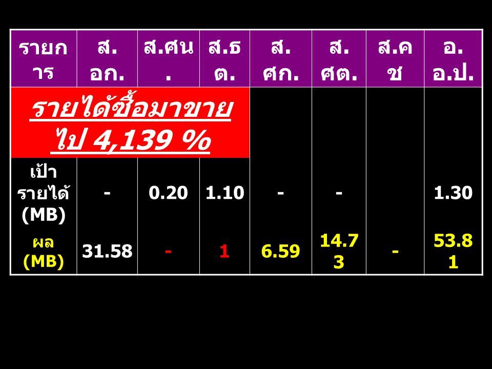 รายก าร ส. อก. ส. ศน. ส.ธต.ส.ธต. ส. ศก. ส. ศต. ส.คชส.คช อ.อ.ป.อ.อ.ป. รายได้ซื้อมาขาย ไป 4,139 % เป้า รายได้ (MB) -0.201.10--1.30 ผล (MB) 31.58-16.59 1