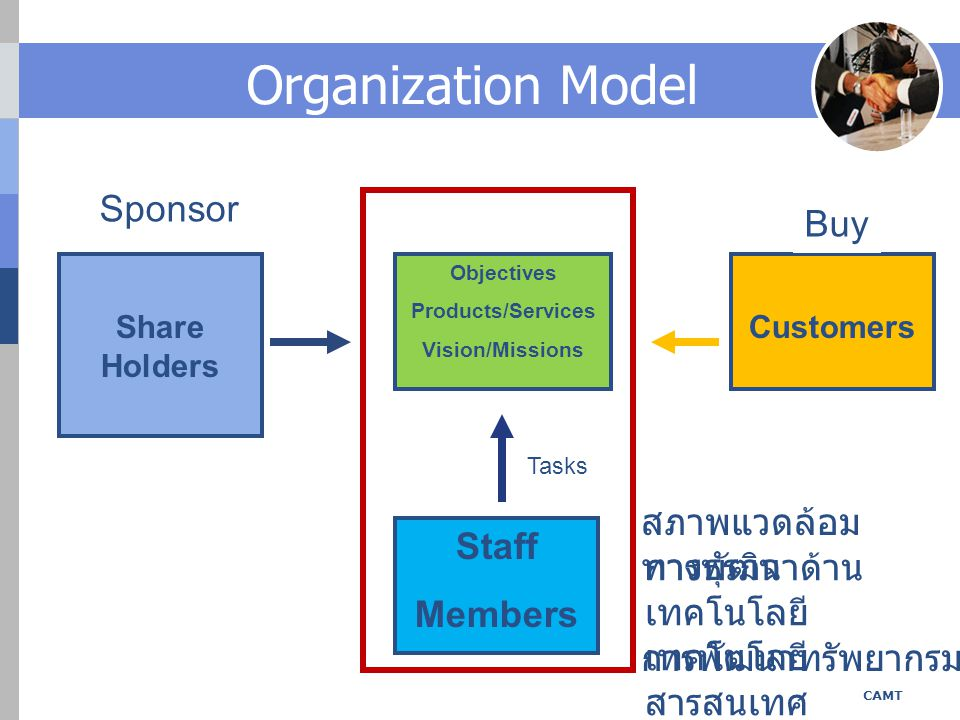 Organization Model An Organization Share Holders Customers Buy Sponsor Objectives Products/Services Vision/Missions Staff Members Tasks สภาพแวดล้อม ทา