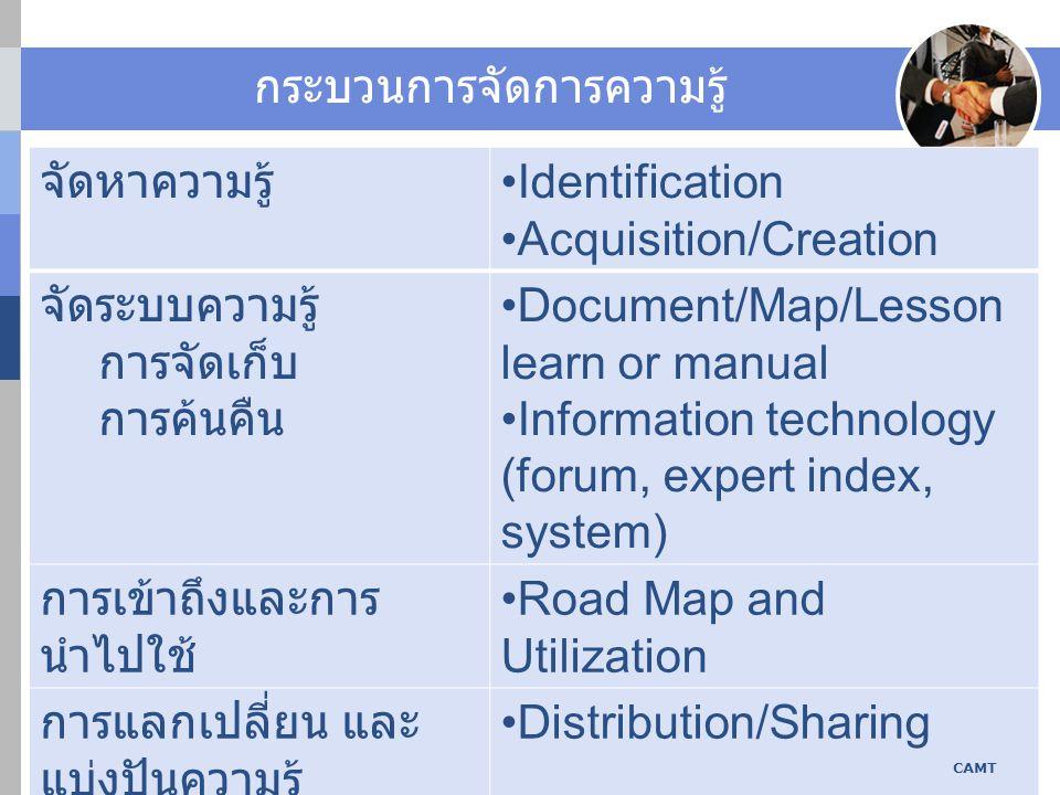 กระบวนการจัดการความรู้ จัดหาความรู้ Identification Acquisition/Creation จัดระบบความรู้ การจัดเก็บ การค้นคืน Document/Map/Lesson learn or manual Information technology (forum, expert index, system) การเข้าถึงและการ นำไปใช้ Road Map and Utilization การแลกเปลี่ยน และ แบ่งปันความรู้ Distribution/Sharing การสร้างความรู้ใหม่ Creating innovation (Radical/Incremental) CAMT