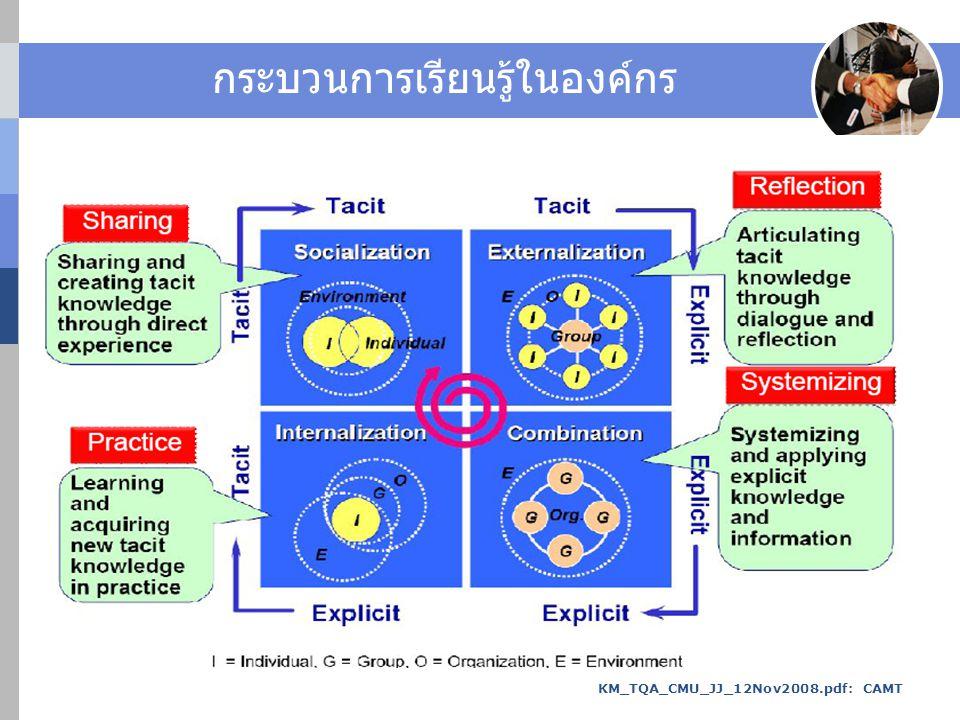 กระบวนการเรียนรู้ในองค์กร KM_TQA_CMU_JJ_12Nov2008.pdf: CAMT