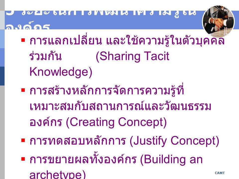 5 ระยะในการพัฒนาความรู้ใน องค์กร  การแลกเปลี่ยน และใช้ความรู้ในตัวบุคคล ร่วมกัน (Sharing Tacit Knowledge)  การสร้างหลักการจัดการความรู้ที่ เหมาะสมกับสถานการณ์และวัฒนธรรม องค์กร (Creating Concept)  การทดสอบหลักการ (Justify Concept)  การขยายผลทั้งองค์กร (Building an archetype)  การยกระดับความรู้โดยการแลกเปลี่ยน ความรู้ข้ามองค์กร (Cross leveling knowledge) CAMT