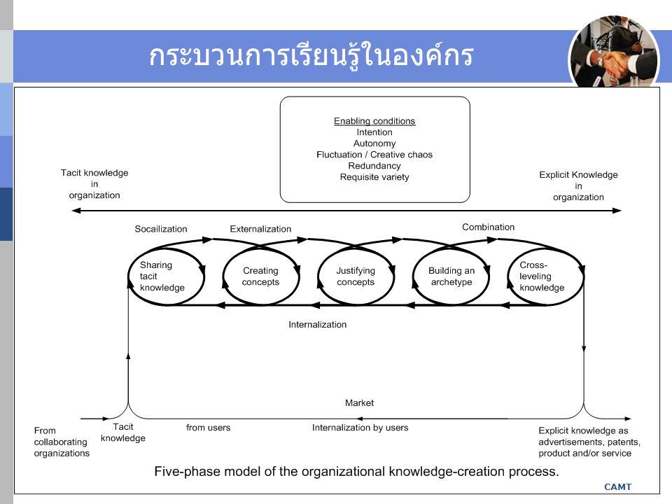 กระบวนการเรียนรู้ในองค์กร KM_TQA_CMU_JJ_12Nov2008.pdf: Camt CAMT