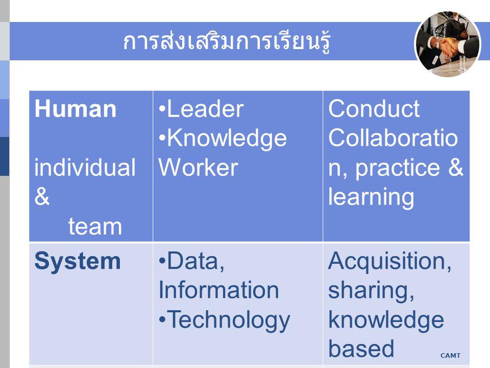 การส่งเสริมการเรียนรู้ Human individual & team Leader Knowledge Worker Conduct Collaboratio n, practice & learning SystemData, Information Technology Acquisition, sharing, knowledge based Organizat ion Structure Culture Team-based Promote Learning CAMT