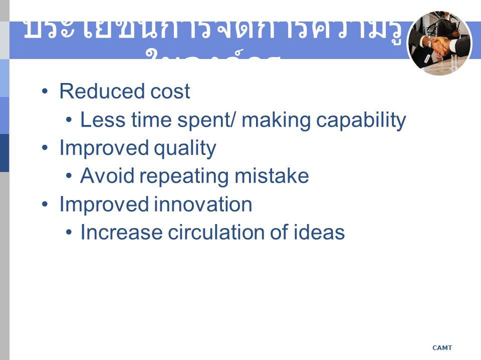 ประโยชน์การจัดการความรู้ ในองค์กร Reduced cost Less time spent/ making capability Improved quality Avoid repeating mistake Improved innovation Increase circulation of ideas CAMT