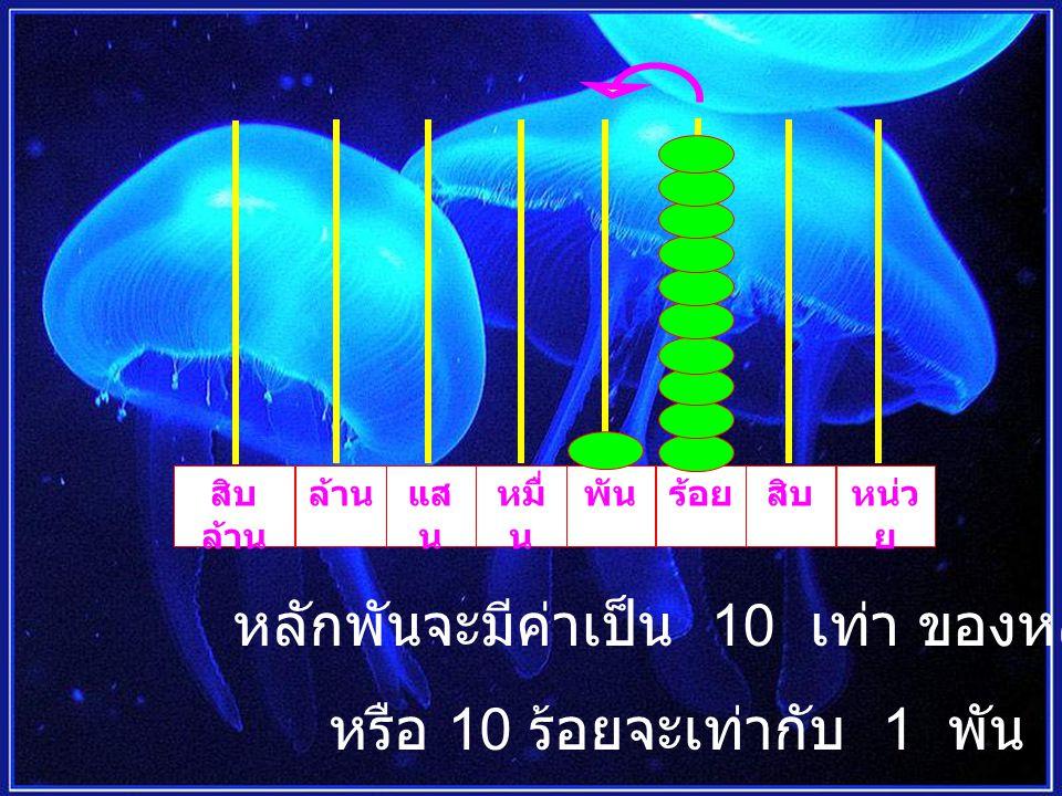 ร้อยพันหมื่ น แส น ล้านสิบ ล้าน หน่ว ย สิบ หลักหมื่นจะมีค่าเป็น 10 เท่า ของหลักพัน หรือ 10 พันจะเท่ากับ 1 หมื่น
