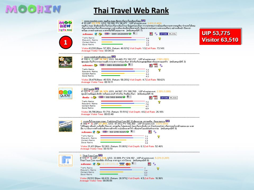 Thai Travel Web Rank 1 UIP 53,775 Visitor 63,510