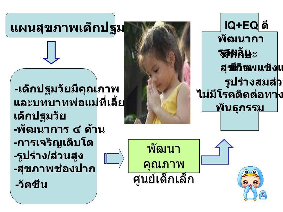 แผนสุขภาพเด็กปฐมวัย ๓ - ๕ ปี - เด็กปฐมวัยมีคุณภาพ และบทบาทพ่อแม่ที่เลี้ยงดู เด็กปฐมวัย - พัฒนาการ ๔ ด้าน - การเจริญเติบโต - รูปร่าง / ส่วนสูง - สุขภาพ