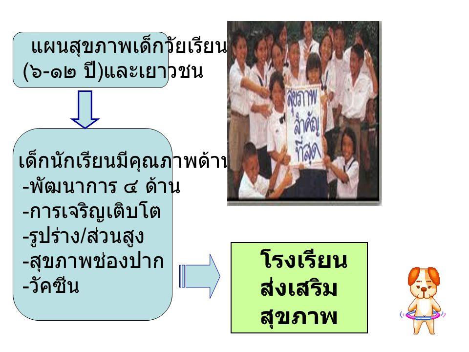 แผนสุขภาพเด็กวัยเรียน ( ๖ - ๑๒ ปี ) และเยาวชน เด็กนักเรียนมีคุณภาพด้าน - พัฒนาการ ๔ ด้าน - การเจริญเติบโต - รูปร่าง / ส่วนสูง - สุขภาพช่องปาก - วัคซีน