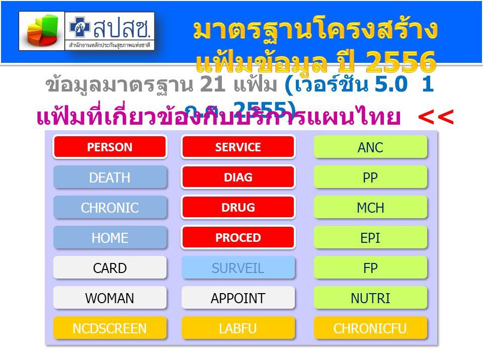 ข้อมูลมาตรฐาน 21 แฟ้ม ( เวอร์ชัน 5.0 1 ก. ค. 2555) แฟ้มที่เกี่ยวข้องกับบริการแผนไทย > PROCED PERSON DEATH CHRONIC HOME CARD NCDSCREEN WOMAN SURVEIL SE
