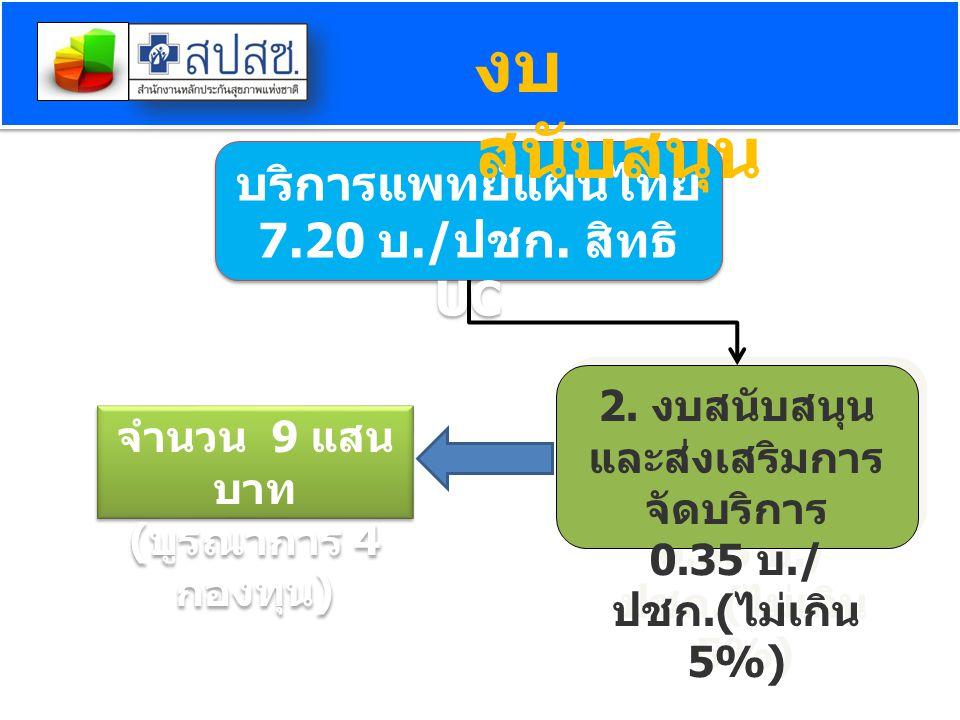 2. งบสนับสนุน และส่งเสริมการ จัดบริการ 0.35 บ./ ปชก.( ไม่เกิน 5%) 2. งบสนับสนุน และส่งเสริมการ จัดบริการ 0.35 บ./ ปชก.( ไม่เกิน 5%) บริการแพทย์แผนไทย