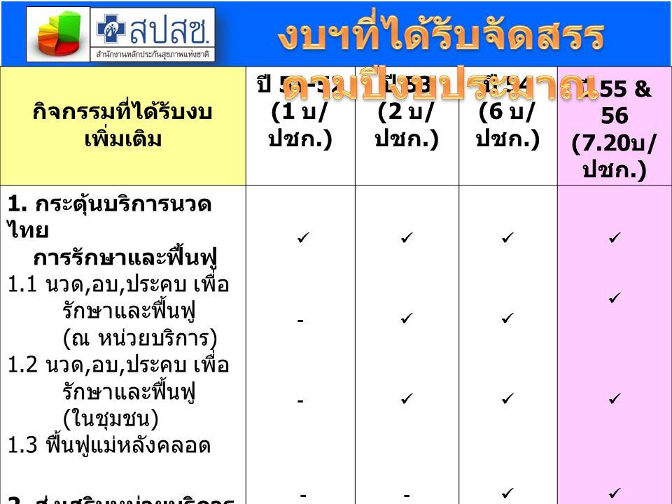 1.เพื่อให้มีบริการแพทย์แผนไทยที่ มีคุณภาพและปลอดภัย คู่ขนานไปกับการแพทย์แผน ปัจจุบัน 2.