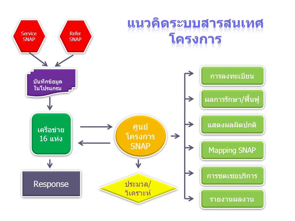 แนวทางการรับ-ส่งต่อ กรณีรับผู้ป่วย SNAP รพ.เครือข่าย ที่รับผู้ป่วยบันทึกข้อมูลรับ กรณีส่งผู้ป่วย SNAP รพ.เครือข่ายที่ส่ง..ส่งเอกสารอย่างเดียว การจ่ายชดเชยค่าบริการรับ-ส่ง 1)จ่ายแบบเหมาจ่ายตามข้อตกลง 2)จ่ายแบบระยะทางไป-กลับ 3)ไม่จ่าย