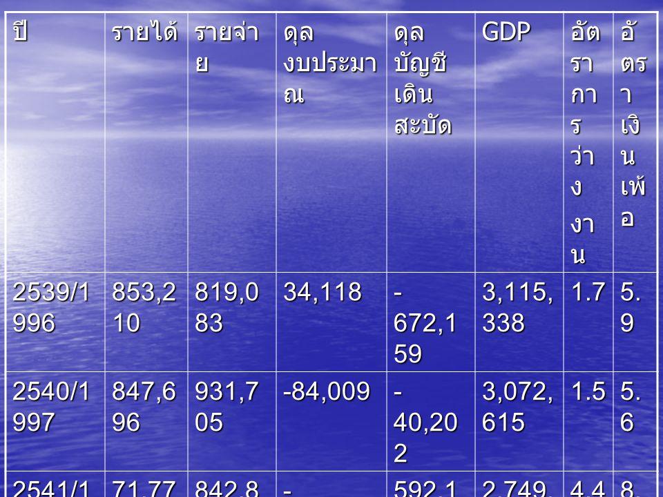 ปีรายได้ รายจ่า ย ดุล งบประมา ณ ดุล บัญชี เดิน สะบัด GDP อัต รา กา ร ว่า ง งา น อั ตร า เงิ น เพ้ อ 2539/1 996 853,2 10 819,0 83 34,118 - 672,1 59 3,1