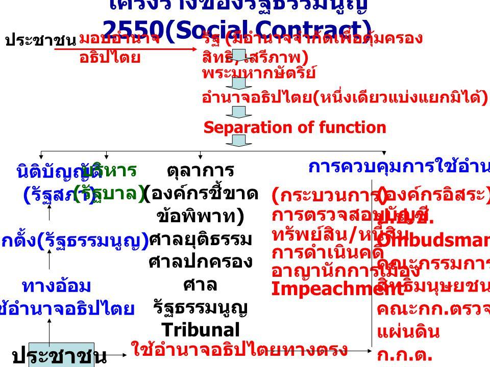 โครงร่างของรัฐธรรมนูญ 2550(Social Contract) ประชาชน มอบอำนาจ อธิปไตย รัฐ ( มีอำนาจจำกัดเพื่อคุ้มครอง สิทธิ / เสรีภาพ ) พระมหากษัตริย์ อำนาจอธิปไตย ( หนึ่งเดียวแบ่งแยกมิได้ ) Separation of function นิติบัญญัติ ( รัฐสภา ) เลือกตั้ง ( รัฐธรรมนูญ ) ทางอ้อม ใช้อำนาจอธิปไตย ประชาชน บริหาร ( รัฐบาล ) ตุลาการ ( องค์กรชี้ขาด ข้อพิพาท ) ศาลยุติธรรม ศาลปกครอง ศาล รัฐธรรมนูญ Tribunal การควบคุมการใช้อำนาจรัฐ ( กระบวนการ ) การตรวจสอบบัญชี ทรัพย์สิน / หนี้สิน การดำเนินคดี อาญานักการเมือง Impeachment ( องค์กรอิสระ ) ป.