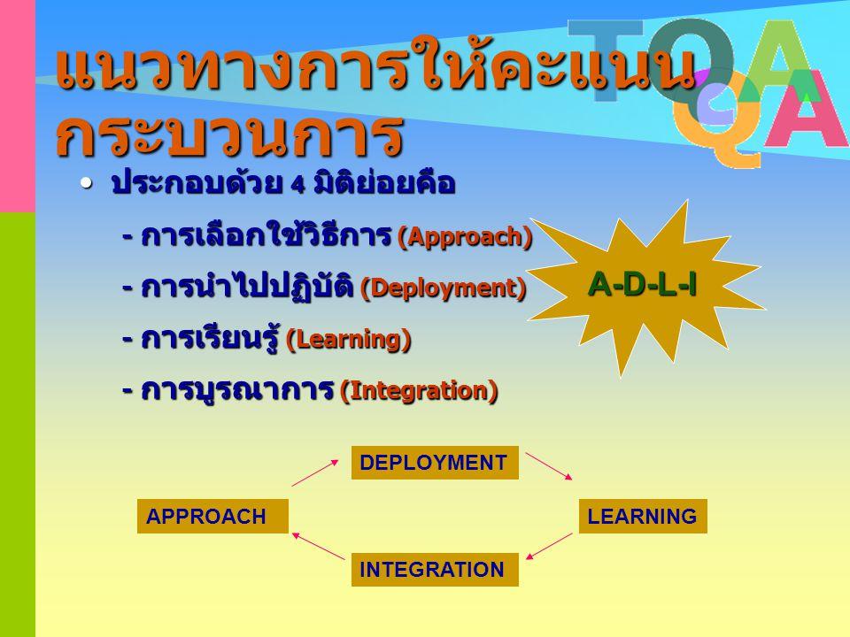 มุมมองใน เชิงระบบ 7 ผลลัพธ์ 6 การจัดการ กระบวนการ 5 เน้น work force 4 การวัด การวิเคราะห์ และการจัดการความรู้. มุ่งเน้น ลูกค้า ผมสดสส & ตลาด 1 2. การ