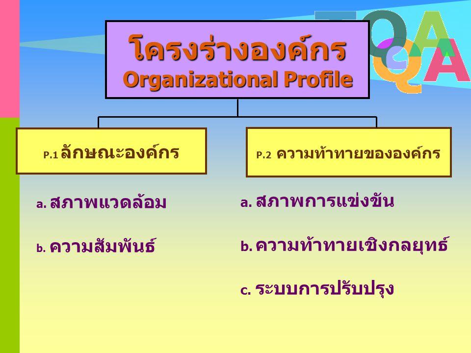 โครงร่างองค์กร Org'al Profile (OP) มองตัวเองโดยรอบให้ได้ลำดับ ความสำคัญมองตัวเองโดยรอบให้ได้ลำดับ ความสำคัญ ดูตน/ความสัมพันธ์/ความท้าทายดูตน/ความสัมพั