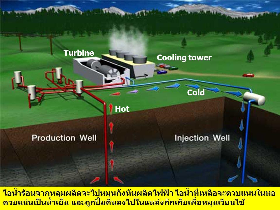 ไอน้ำร้อนจากหลุมผลิตจะไปหมุนกังหันผลิตไฟฟ้า ไอน้ำที่เหลือจะควบแน่นในหอ ควบแน่นเป็นน้ำเย็น และถูกปั๊มคืนลงไปในแหล่งกักเก็บเพื่อหมุนเวียนใช้ Turbine Cooling tower Hot Cold