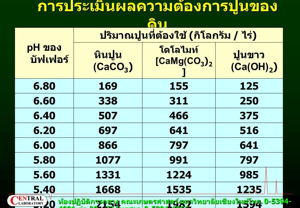 การประเมินผลความต้องการปูนของ ดิน pH ของ บัฟเฟอร์ ปริมาณปูนที่ต้องใช้ ( กิโลกรัม / ไร่ ) หินปูน (CaCO 3 ) โดโลไมท์ [CaMg(CO 3 ) 2 ] ปูนขาว (Ca(OH) 2 )